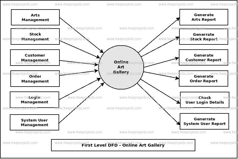 First Level DFD Online Art Gallery