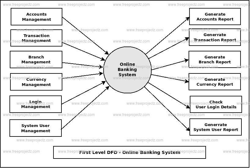 Online Banking System Dataflow Diagram (DFD) FreeProjectz