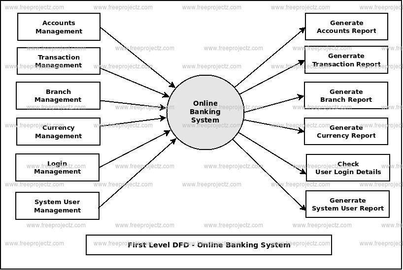 First Level DFD Online Banking System