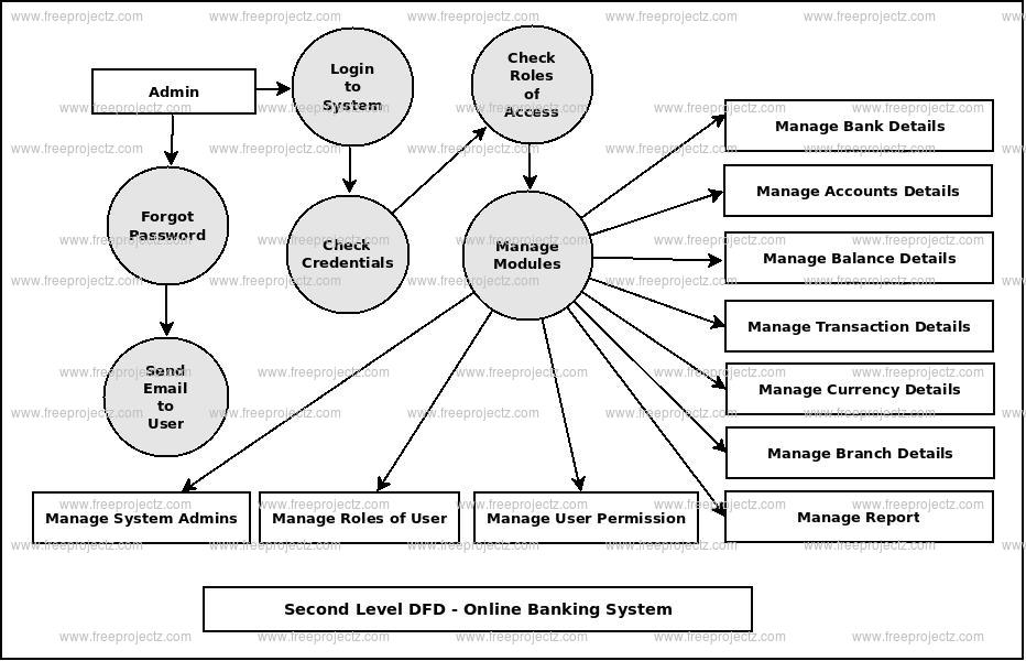 Second Level DFD Online Banking System