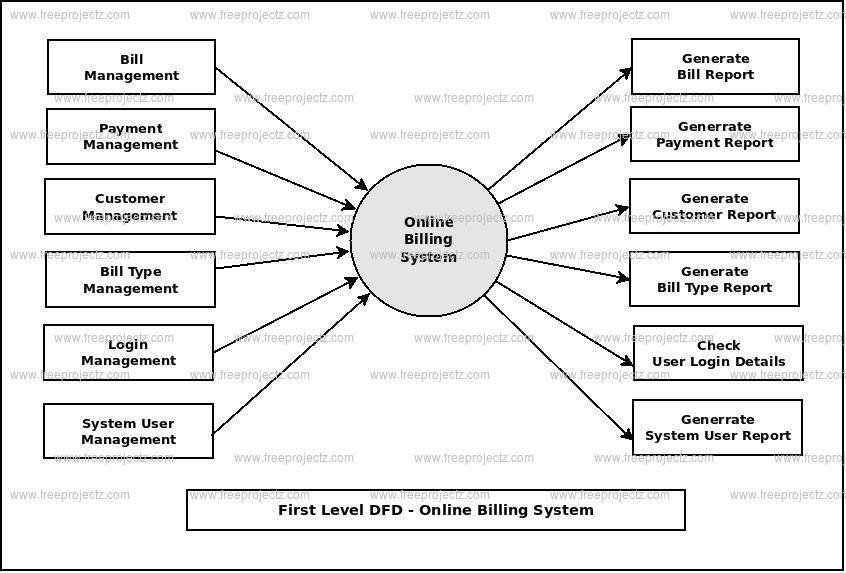 Online Billing System Dataflow Diagram (DFD) FreeProjectz