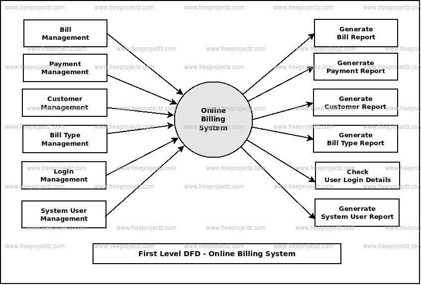 First Level DFD Online Billing System