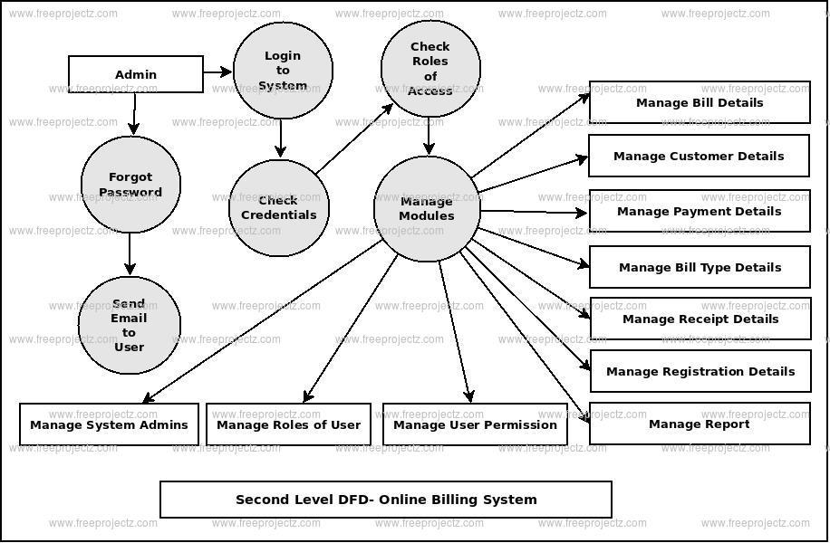 Online Billing System Dataflow Diagram Dfd Freeprojectz