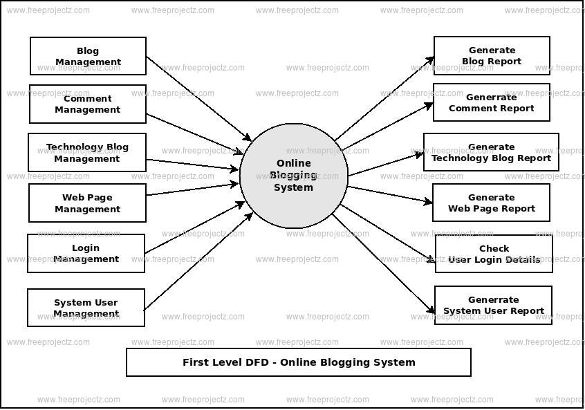 First Level DFD Online Blogging System