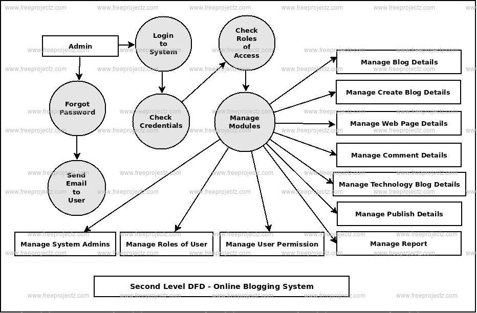 Second Level DFD Online Blogging System