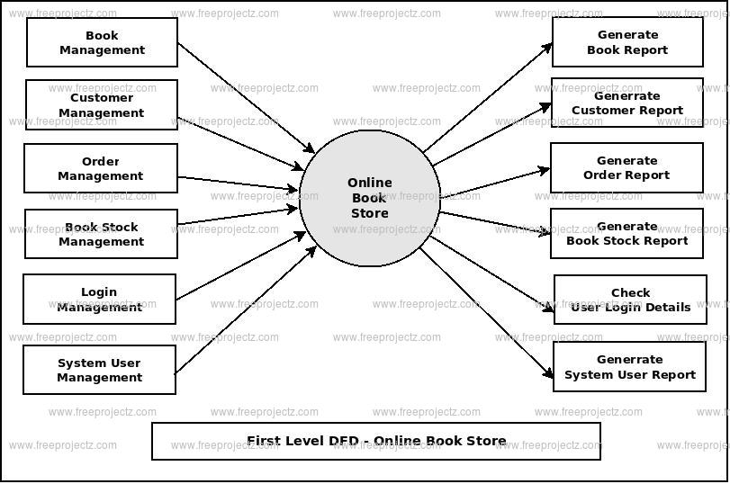 First Level DFD Online Book Store