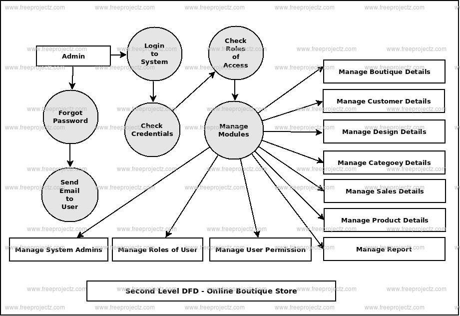 Online boutique management system project Research paper