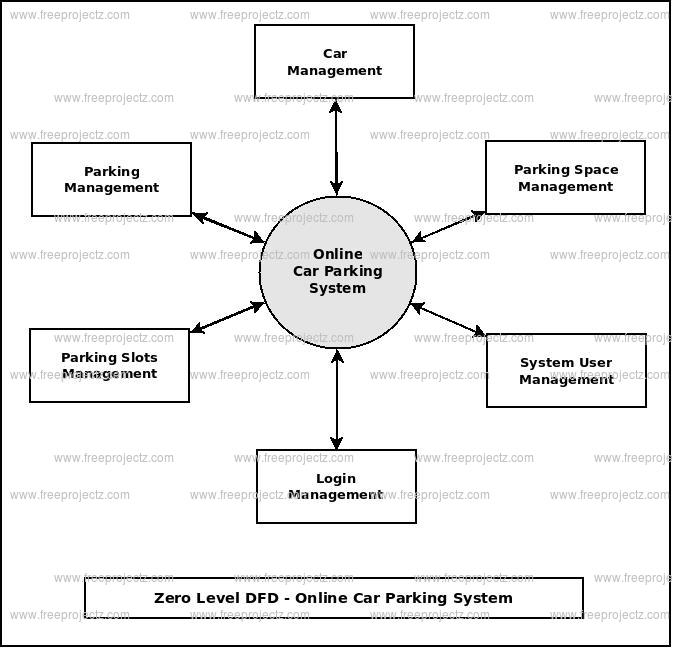 Online Car Parking System Dataflow Diagram Dfd Freeprojectz