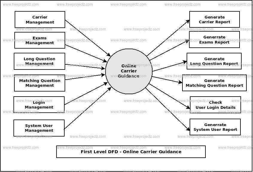 First Level DFD Online Carrier Guidance