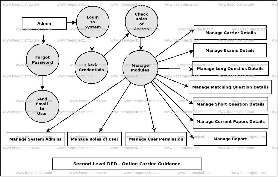 Second Level DFD Online Carrier Guidance