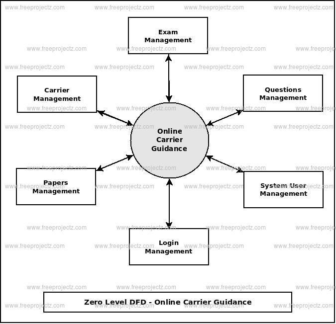 Online carrier guidance dataflow diagram zero level dfd online carrier guidance ccuart Gallery