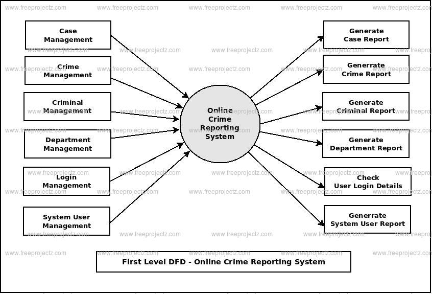 First Level DFD Online Crime Reporting System