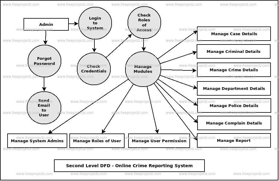 Online Crime Reporting System Dataflow Diagram