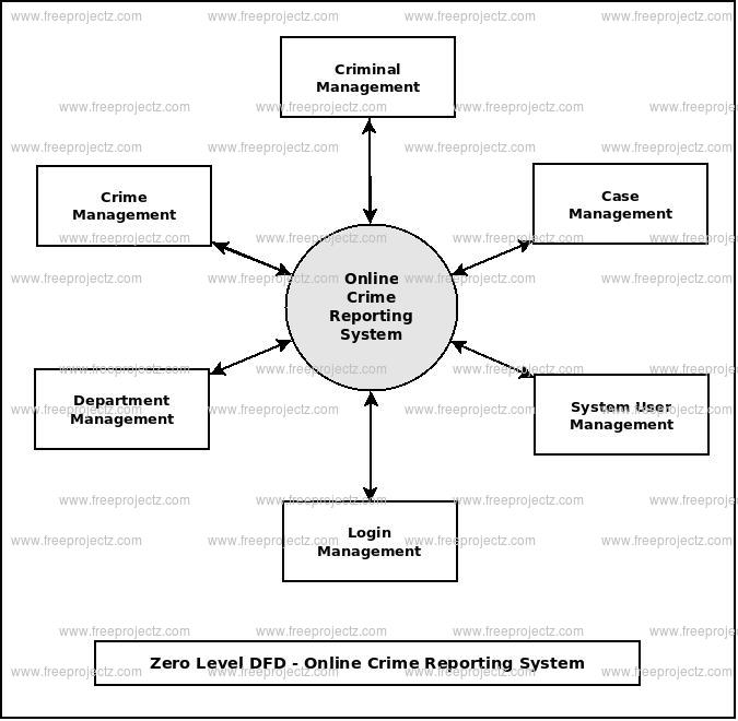 Zero Level DFD Online Crime Reporting System