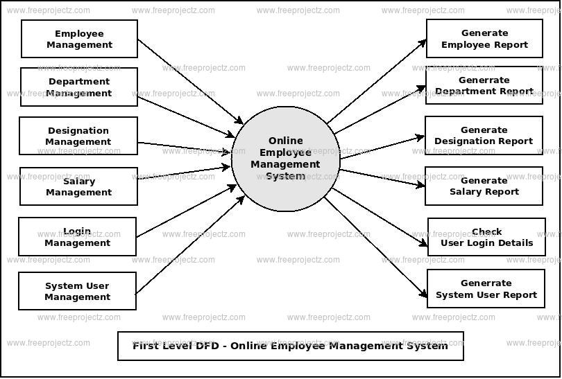 First Level DFD Online Employee Management System