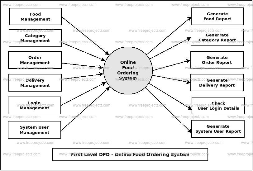 Online food ordering system dataflow diagram first level dfd online food ordering system ccuart Gallery