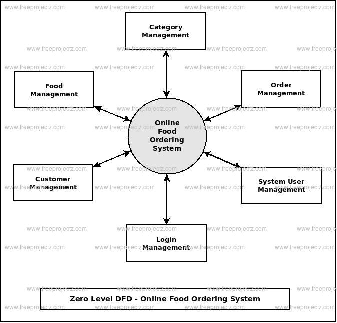 Online food ordering system dataflow diagram zero level dfd online food ordering system ccuart Gallery