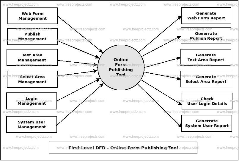 First Level DFD Online Form Publishing System