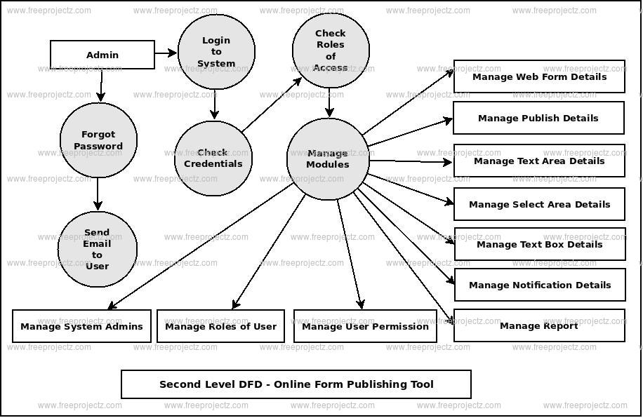 Second Level DFD Online Form Publishing System