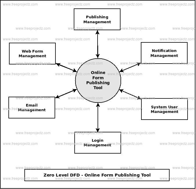 Zero Level DFD Online Form Publishing System