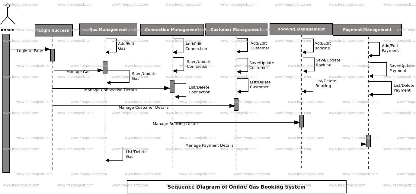 Online Gas Booking System Sequence UML Diagram | FreeProjectz