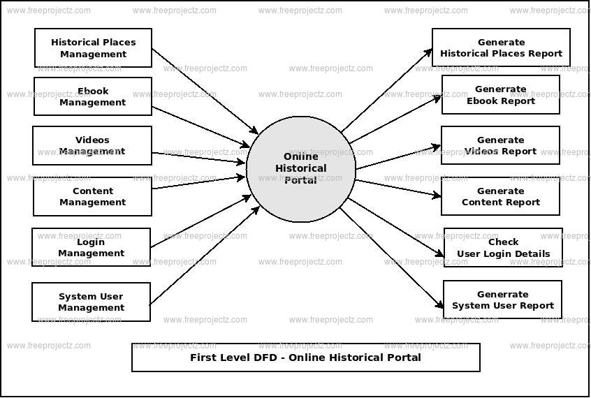 First Level DFD Online Historical Portal