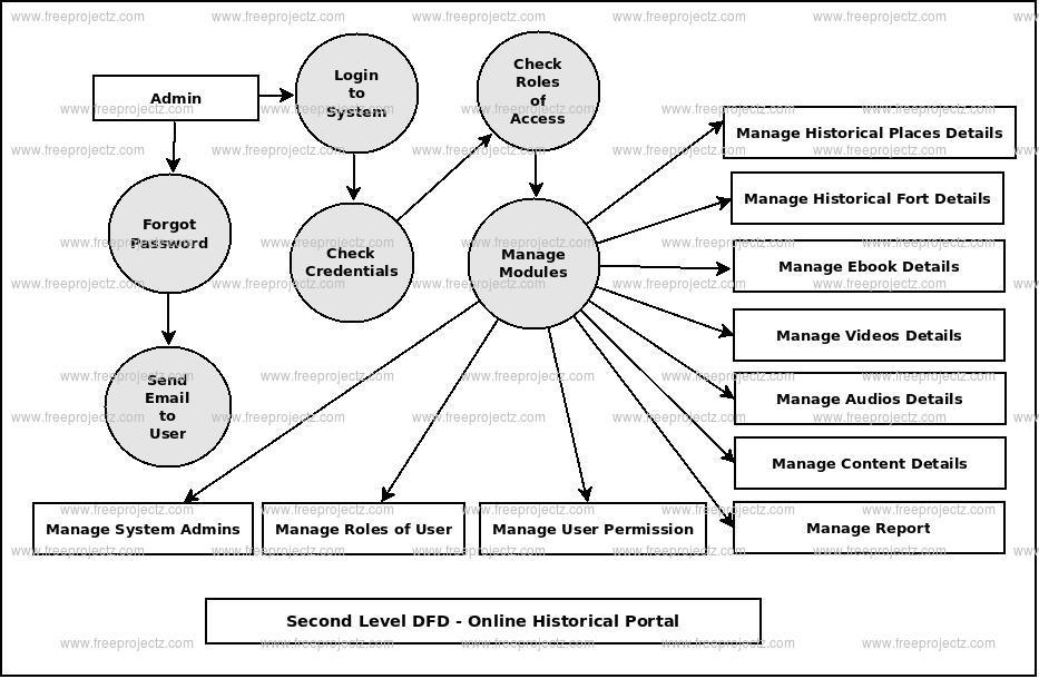 Second Level DFD Online Historical Portal