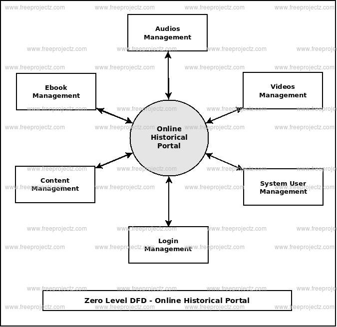 Zero Level DFD Online Historical Portal