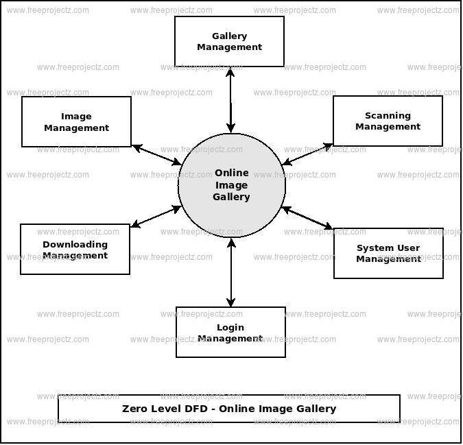 Zero Level DFD Online Image Gallery
