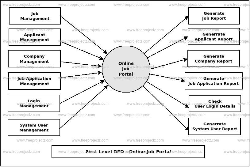First Level DFD Online Job Portal
