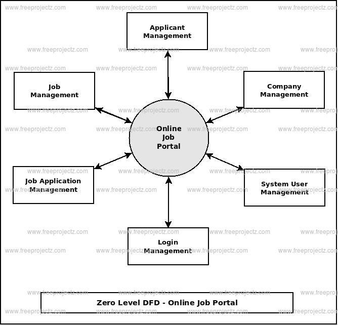 Online job portal dataflow diagram zero level dfd online job portal ccuart Images