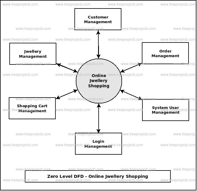 Online jwellery shopping system dataflow diagram zero level dfd online jwellery shopping ccuart Gallery