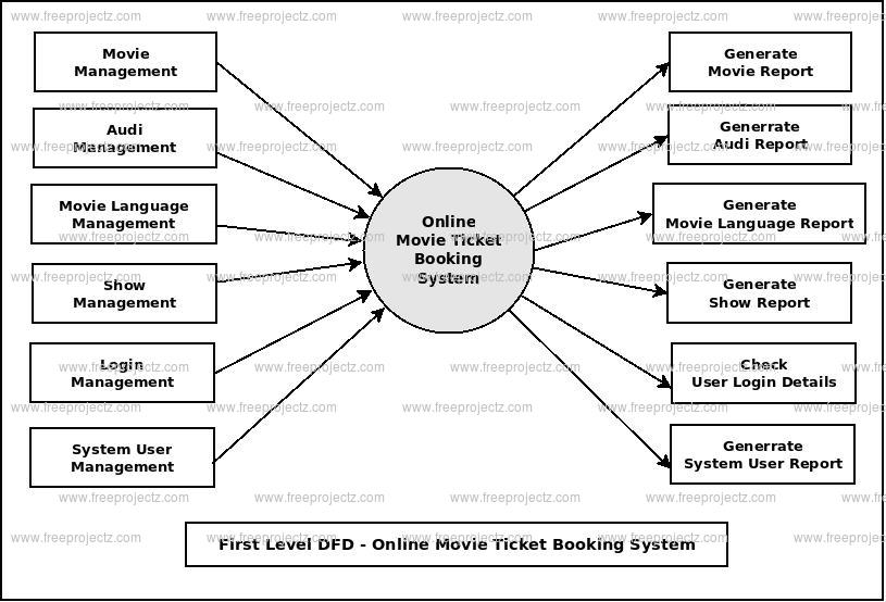 First Level DFD Online Movie Ticket Booking System