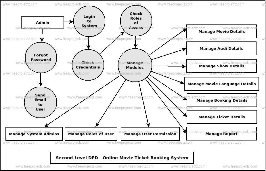 Online Movie Ticket Booking System Dataflow Diagram Dfd Freeprojectz