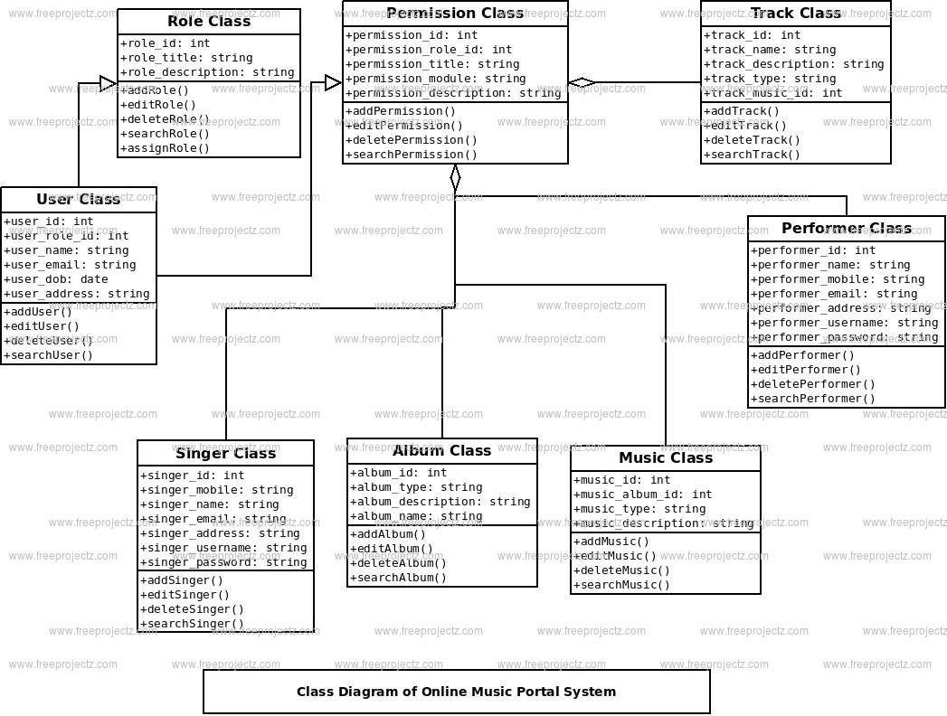 Online Music Portal System Class Diagram