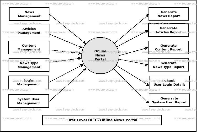 Online News Portal Dataflow Diagram (DFD) FreeProjectz