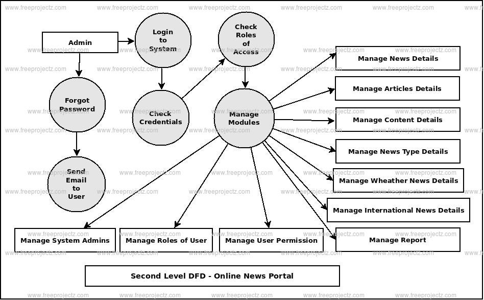 Online News Portal Dataflow    Diagram     DFD  FreeProjectz