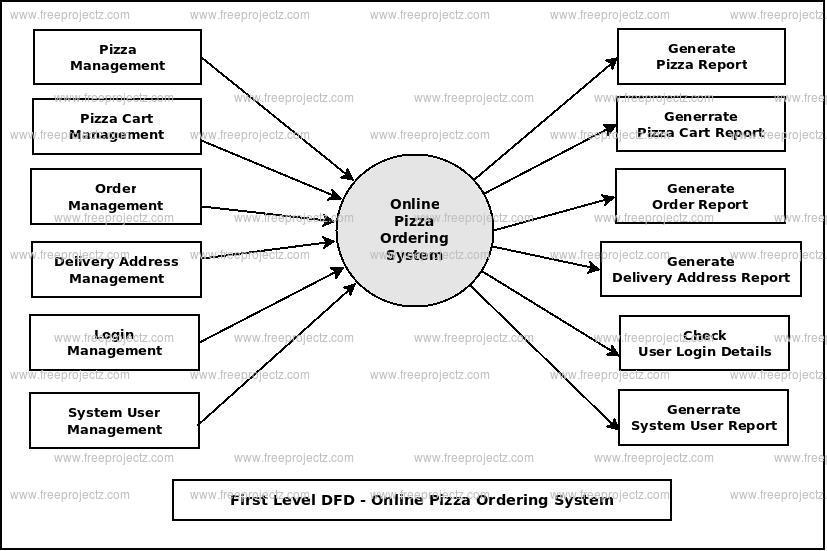 Online Pizza Ordering System Dataflow Diagram (DFD) FreeProjectz