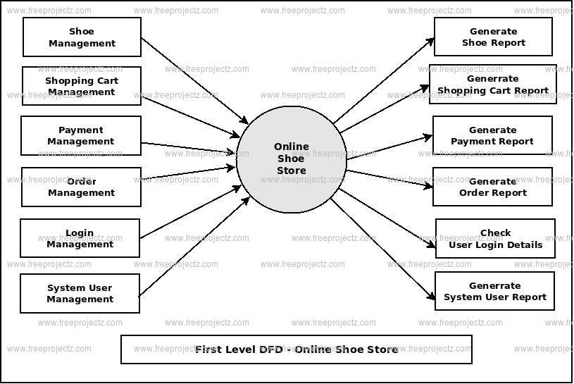 online shoe store dataflow diagram  dfd  freeprojectz