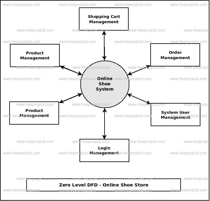 Online shoe store dataflow diagram zero level dfd online shoe store ccuart Gallery