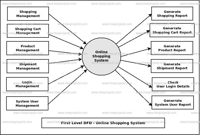 First Level DFD Online Shopping System
