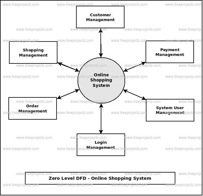 Online shopping system dataflow diagram zero level dfd online shopping system ccuart Gallery