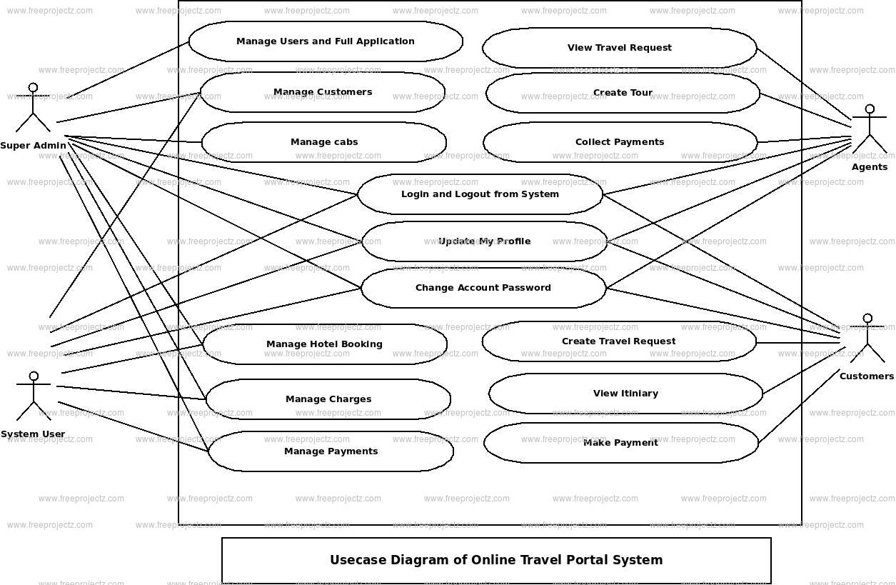 Online Travel Portal System Use Case Diagram