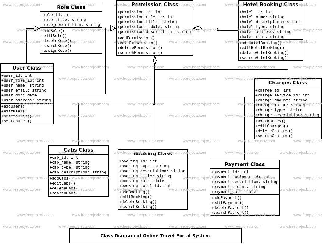 Online Travel Portal System Class Diagram