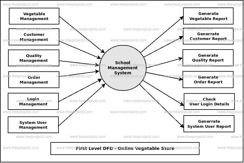 First Level DFD Online Vegetable Store