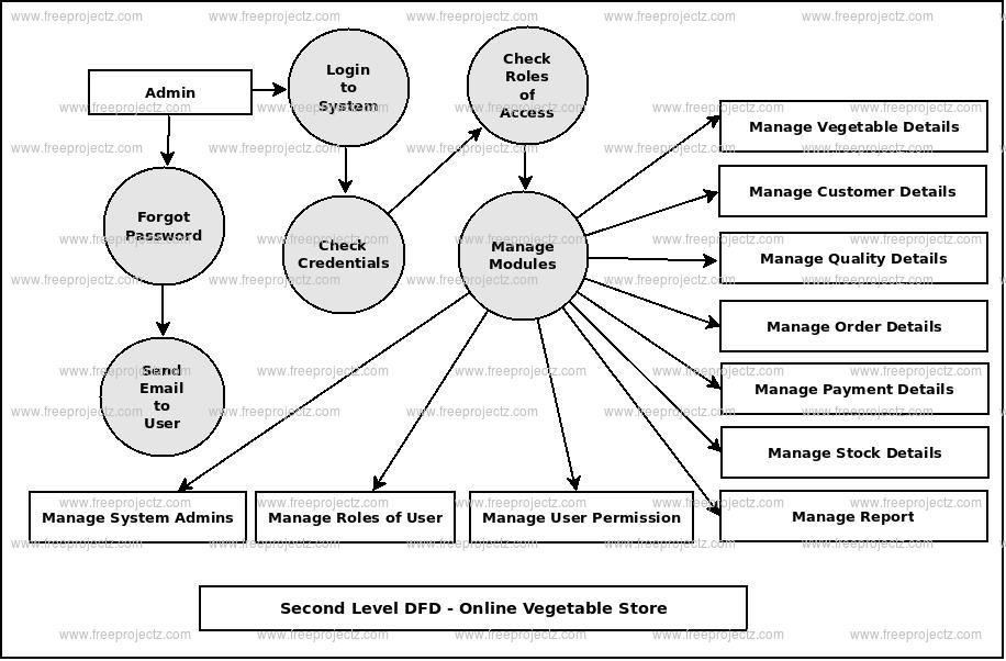 Second Level DFD Online Vegetable Store