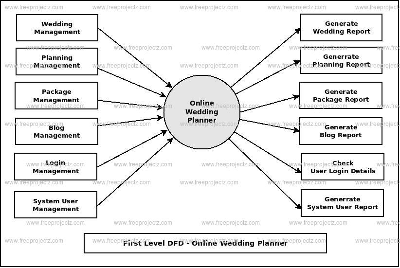 First Level DFD Online Wedding Planner