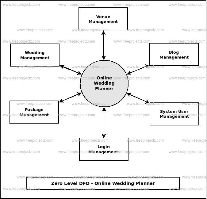 Online Wedding Planner Dataflow Diagram (DFD) FreeProjectz