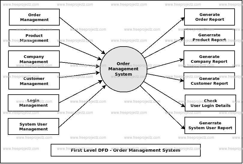 First Level DFD Order Management System