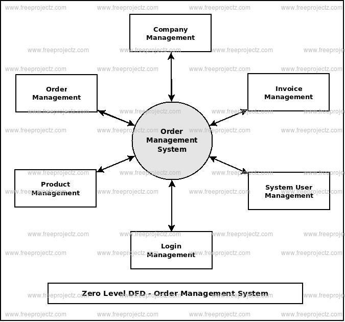 Zero Level DFD Order Management System
